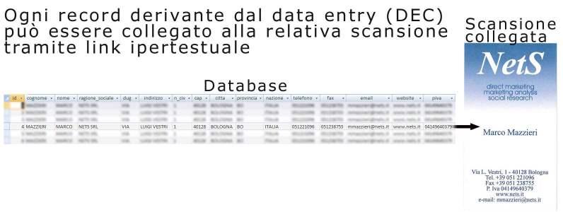 Data entry - Inserimento dati